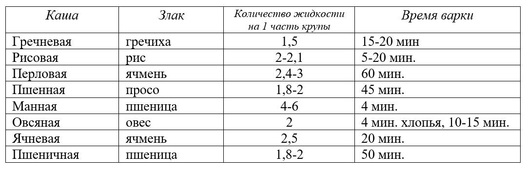 таблица приготовления каши